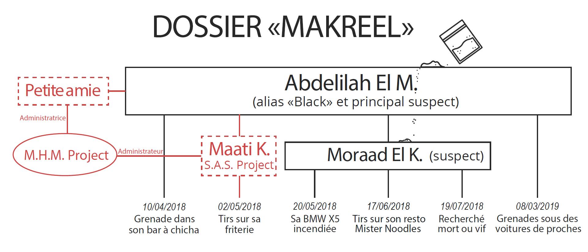 """Maati K. est un ami de """"Black"""", dont le lieutenant Moraad El K. aurait volé de la cocaïne à un gang rival. Cela expliquerait pourquoi la friterie de Maati K. a été mitraillée en mai 2018., ."""