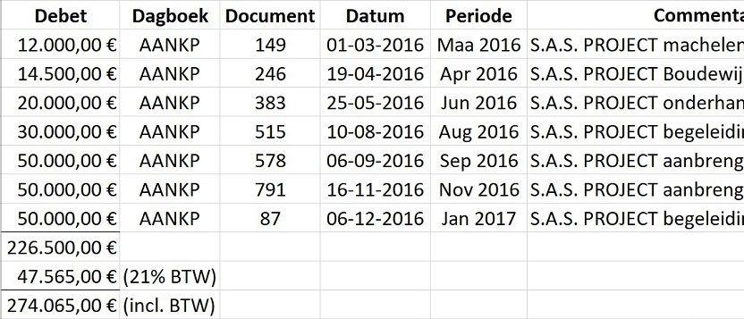 Sept factures totalisant 274.065 euros ont été payées par LIPM à S.A.S. Project en 2016., .