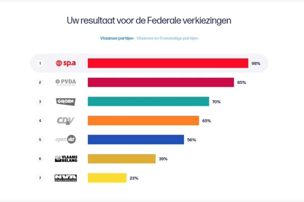 De resultaten van de Stemtest 2019 van Yasmine Kherbache (SP.A), zoals getoond in De Afspraak, 3 april 2019., De Afspraak
