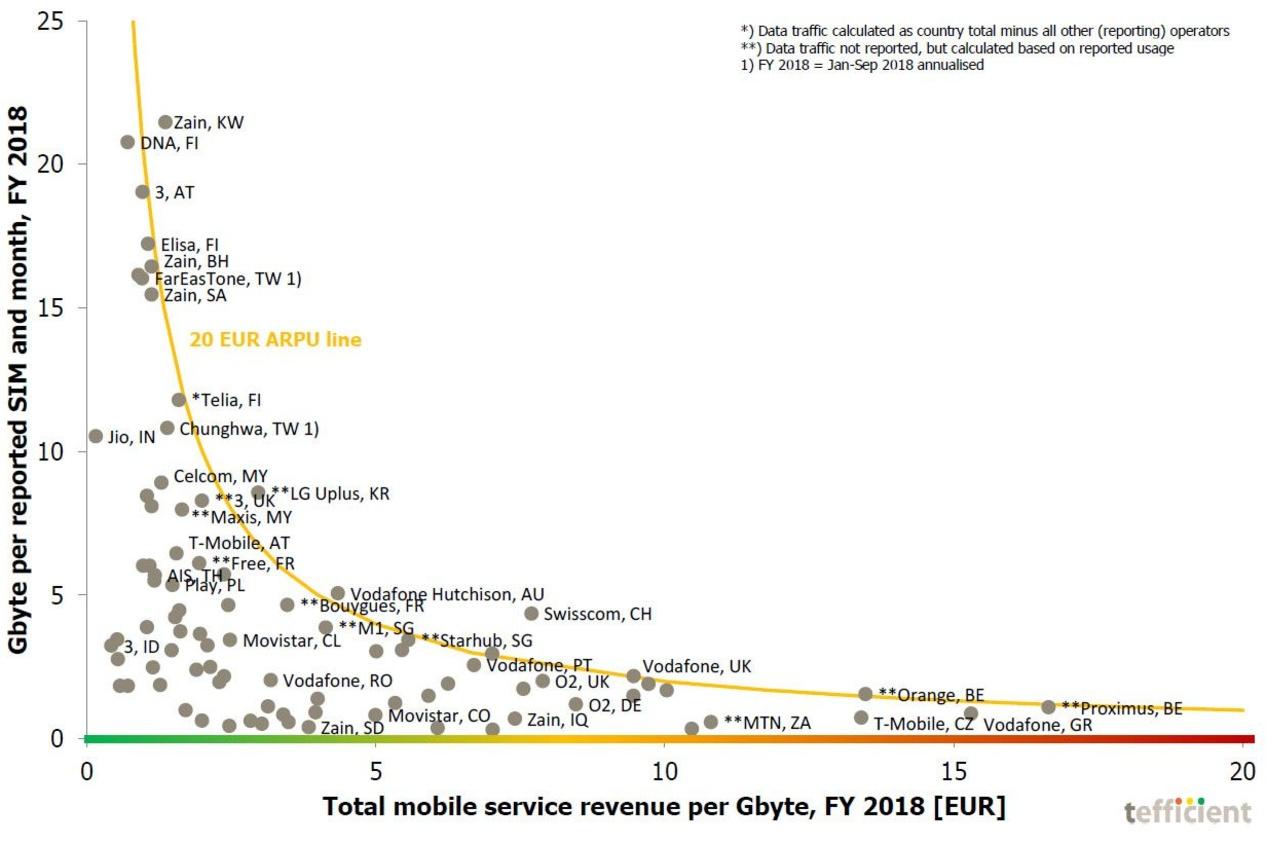 Mobiel datagebruik versus omzet per gigabyte , Tefficient