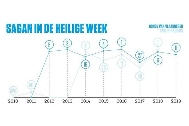 Peter Sagan in de 'Heilige Week', /