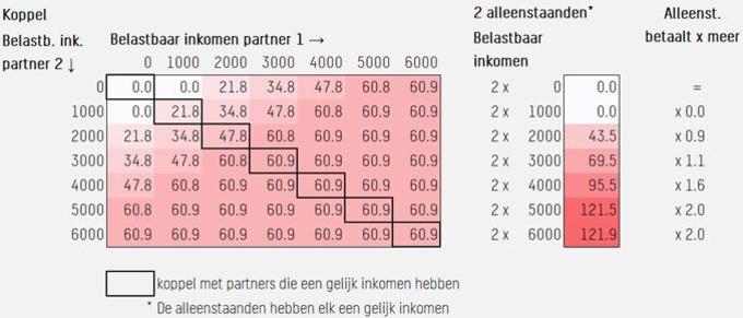 Te betalen BBSZ: alleenstaanden vs koppels (in euro per maand), .