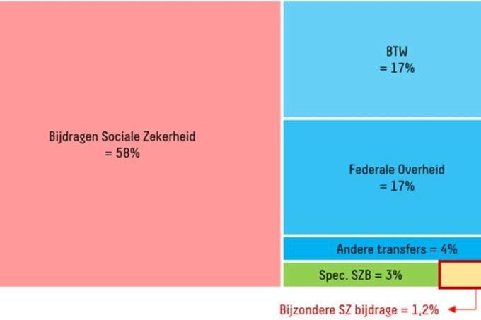 Verdeling inkomsten voor de Sociale Zekerheid (2014), .