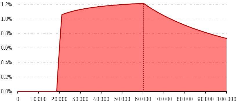 BBSZ - % van het netto-belastbaar inkomen, .