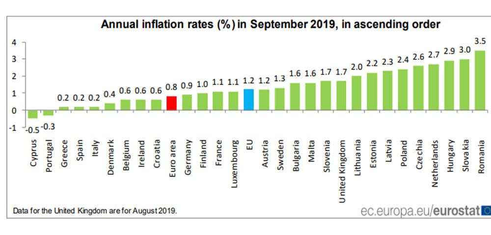 evolutie inflatie eurozone, eurostat