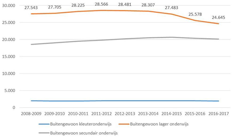 Bron: Vlaams Ministerie van Onderwijs en Vorming, .