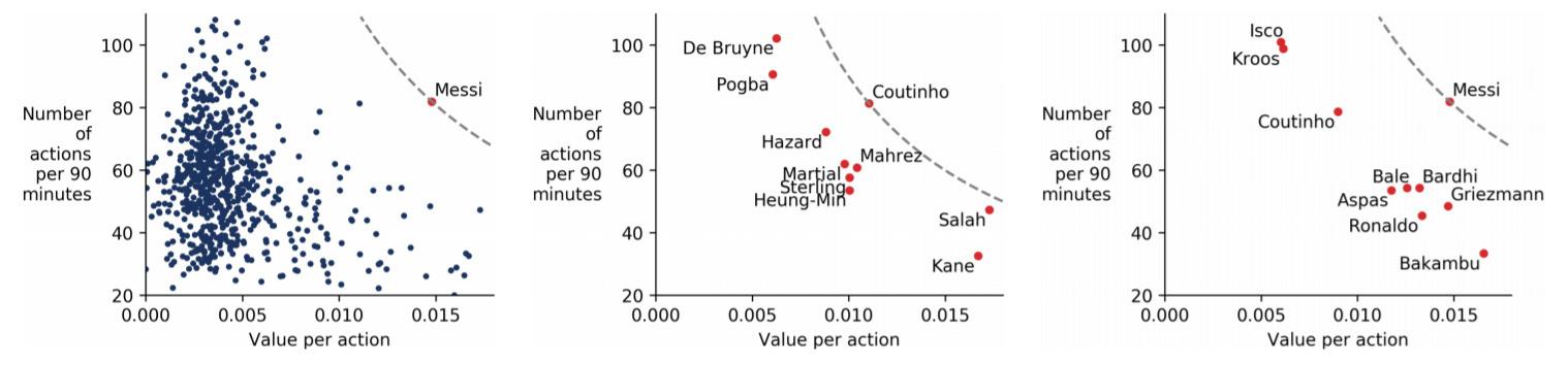 Vergelijking van het gemiddelde aantal acties en de kwaliteit van die acties uitgevoerd door de tien beste spelers in de Engelse competitie (centrale grafiek) en in de Spaanse competitie (rechtse grafiek) in het seizoen 2017-2018. De linkse grafiek neemt alle data samen en daaruit concluderen de onderzoekers dat 'Lionel Messi duidelijk in een klasse apart' speelde., KU Leuven - SciSports