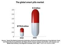 Volgens Grand View Research, zal de markt voor slimme pillen enorm groeien: van 799.9 miljoen dollar in 2016 tot 3 miljard tegen 2025., Grand View Research, imec